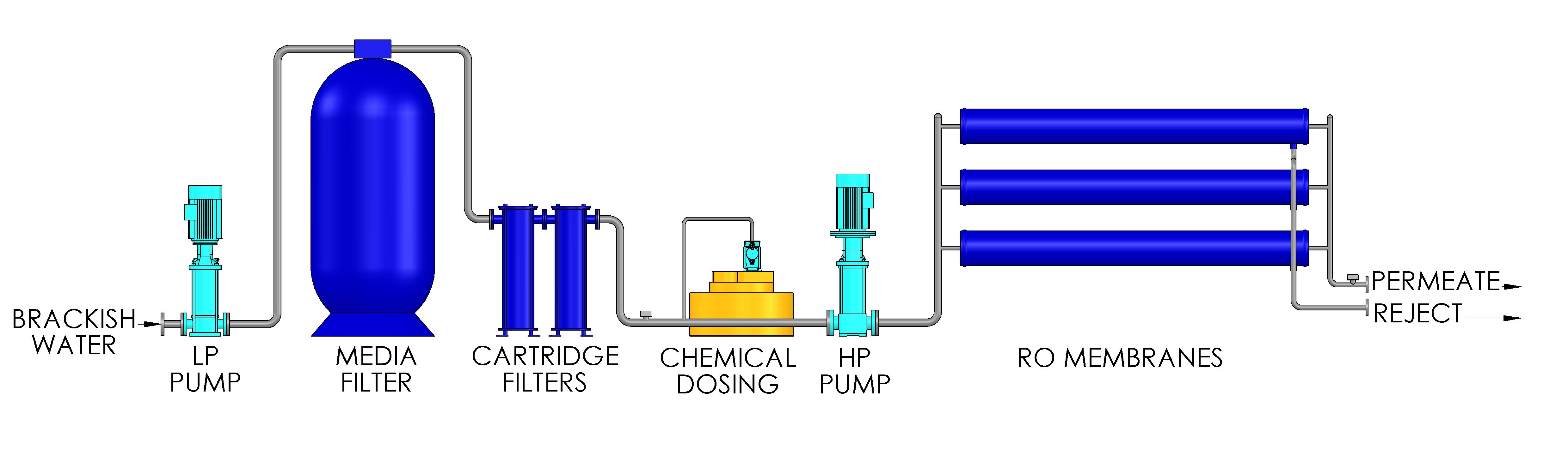 Brackish Water Reverse Osmosis Mak Water