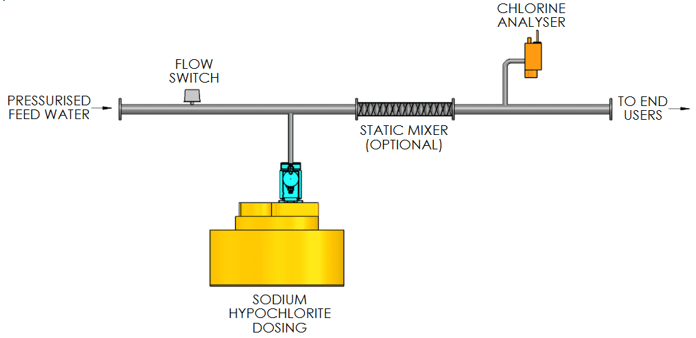 Sodium Hypochlorite Disinfection - Flow Paced - Mak Water